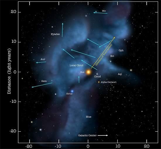 Nasa detecta vento solar de fora do sistema solar 010130120201-posicao-sol-galaxia