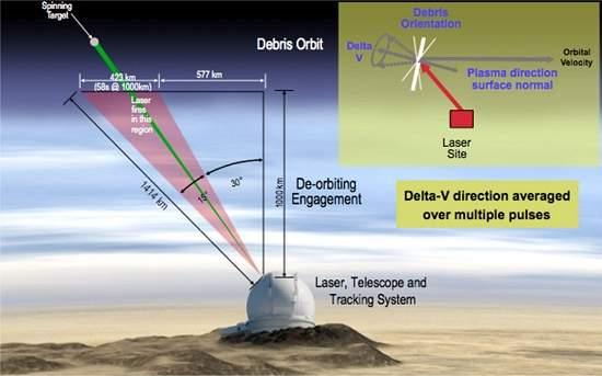 Lixo espacial pode ser destruído com laser
