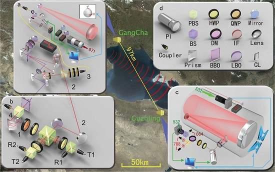 Teletransporte quântico bate recorde de distância