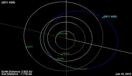 NASA: há chances de que asteroide atinja a Terra em 2040