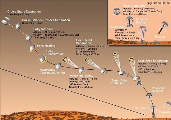 Robô Curiosidade enfrenta problemas ao chegar a Marte