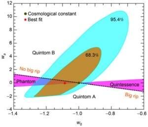 Cientistas calculam data do fim do Universo