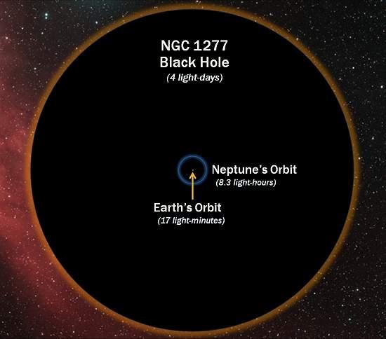 Maior buraco negro já encontrado engoliria Sistema Solar