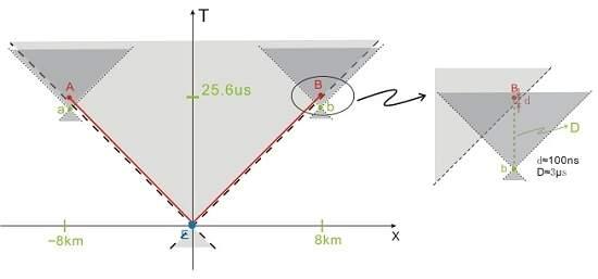 Ação fantasmagórica à distância é milhares de vezes mais rápida que a luz