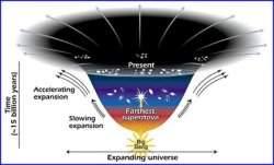 Cosmologista afirma que o Universo não está se expandindo