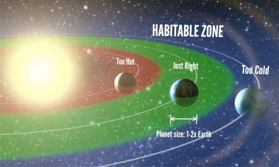 Um Quinto Das Estrelas Pode Ter Planetas Do Tamanho Da Terra