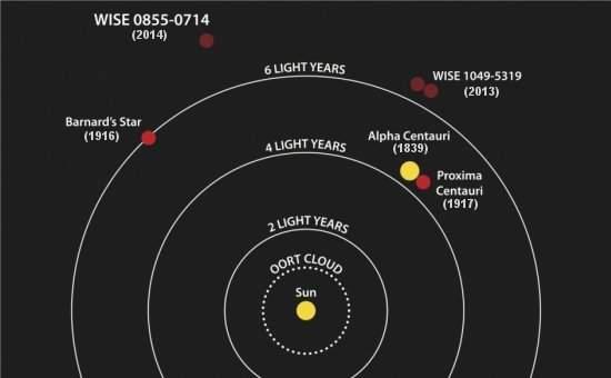 Descoberta estrela fria como o Polo Norte