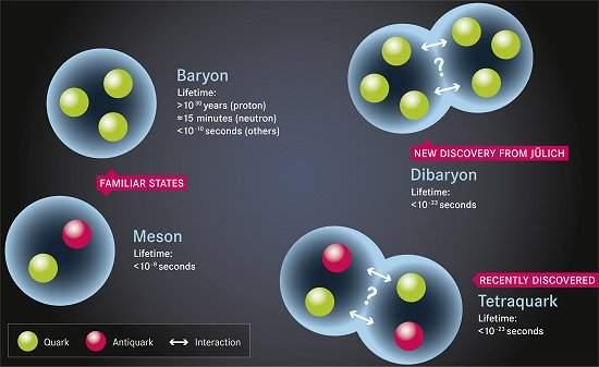 Encontrada partícula exótica com seis quarks