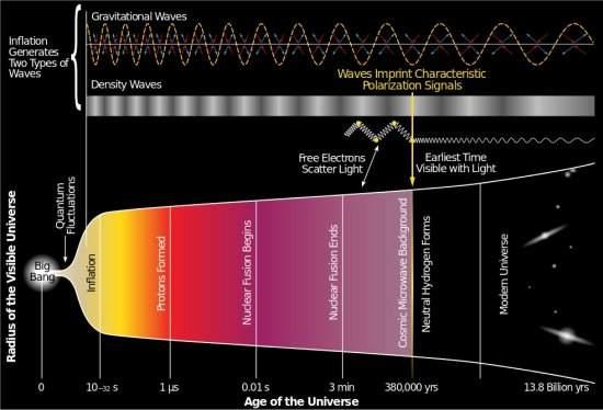 Cientistas detectam ecos diretos do Big Bang 010130140623-historia-do-universo