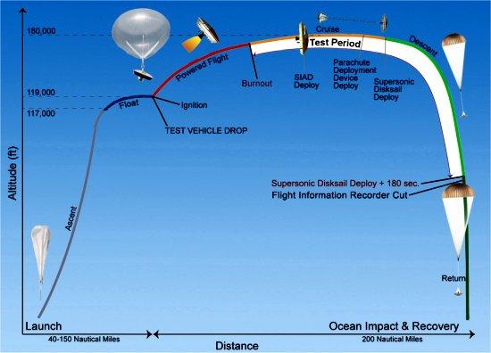 NASA testa disco voador projetado para pousar em Marte