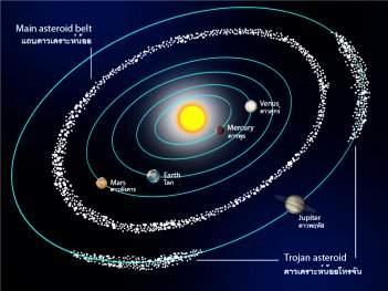 Formação da família de asteroides Eufrosina