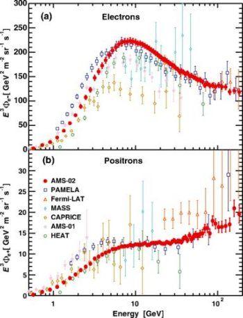 Antimatéria no espaço reacende interesse na matéria escura