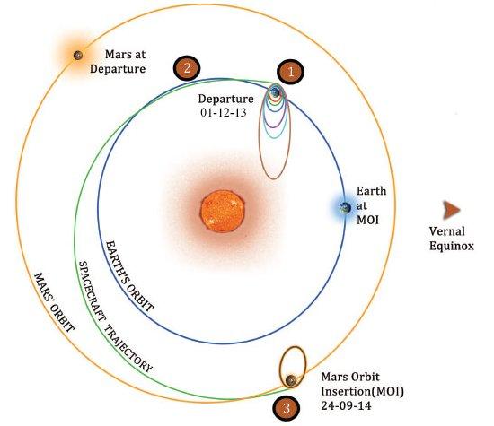 Sonda indiana Mangalyaan entra em órbita de Marte