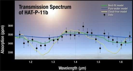 Céu claro e vapor de água encontrados em exo-Netuno