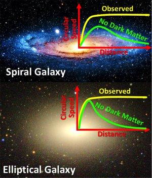 Leis de Newton podem dispensar matéria escura?