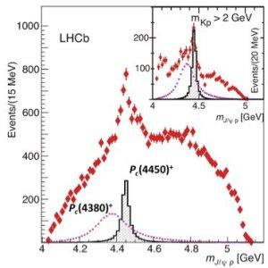 Pentaquark é redescoberto no LHC
