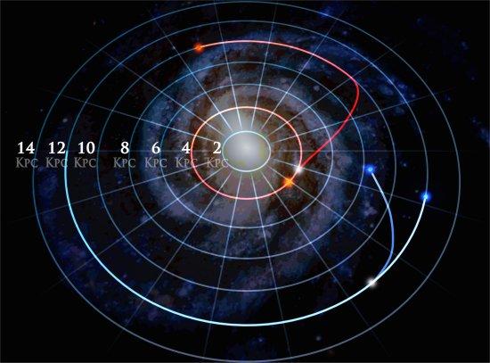 Estrelas migram pela galáxia