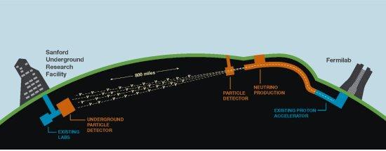 Brasil convidado para megaexperimento sobre neutrinos