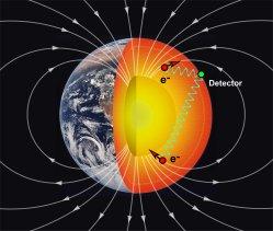 Quinta força fundamental da natureza pode ter sido descoberta
