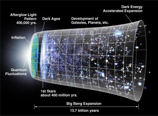 Idade do Universo: O que sabemos e o que não sabemos?