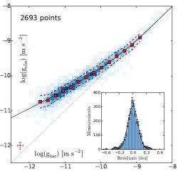 Novos dados dispensam Matéria Escura para explicar Universo