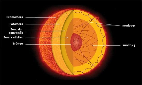 Núcleo do Sol gira quatro vezes mais rápido que superfície
