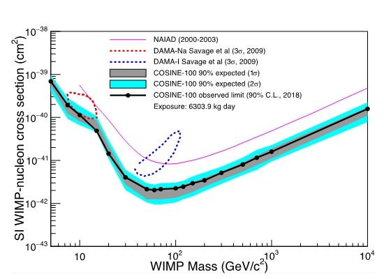 Falha mais uma tentativa de comprovar existência da matéria escura