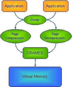 Memória de telefones celulares é duplicada usando apenas software