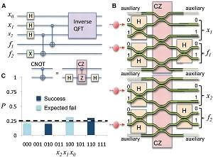 Processador fotônico quântico faz seus primeiros cálculos
