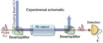 Memória óptica armazena e recupera pulsos de luz individuais