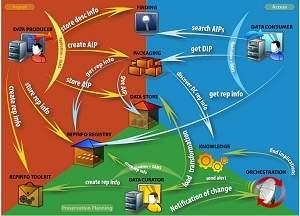 Programa gratuito preserva dados digitais para o futuro