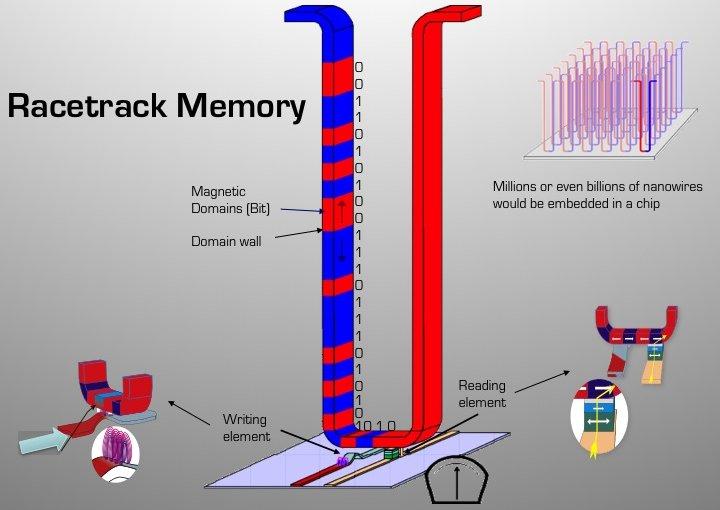 Memória racetrack poderá substituir discos rígidos