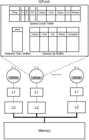Novo hardware acelera comunicação em processadores multicore