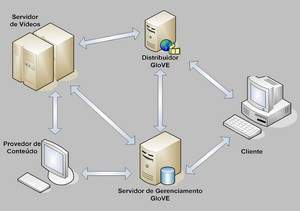 Brasileiros recebem patente por sistema de distribuição de filmes HD