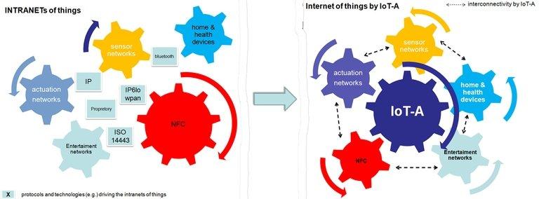 Internet da Coisas: as dificuldades para tornar as coisas mais simples