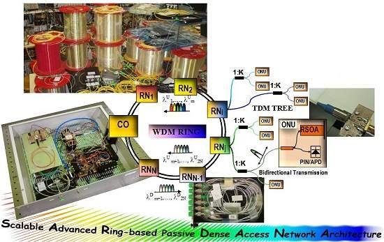 Internet em casa com fibras ópticas