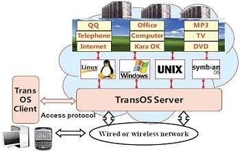 TransOS: primeiro sistema operacional em nuvem