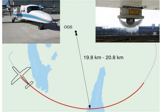 Criptografia quântica é transmitida para avião em pleno voo