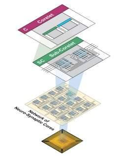 IBM aprende como programar processadores inspirados no cérebro