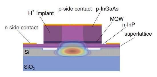 Um novo laser para uma internet mais rápida