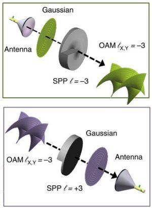 Ondas de rádio torcidas competem com fibras ópticas