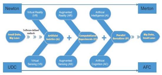 Depois da Inteligência Artificial,Inteligência Paralela - Conheça a evolução da Inteligência Artificial