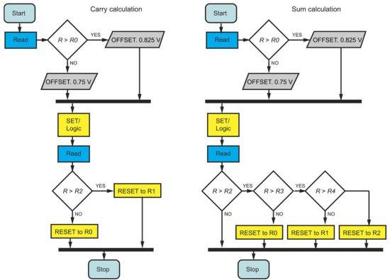 Computação ternária: A memória que também processa os dados
