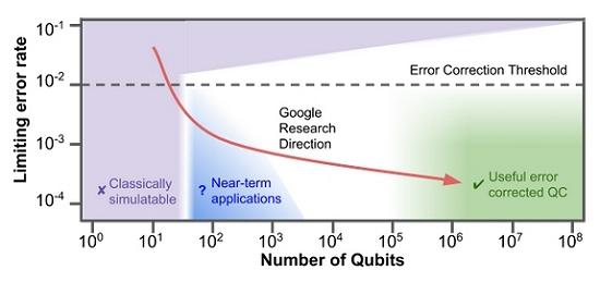 Google apresenta processador quântico de 72 qubits