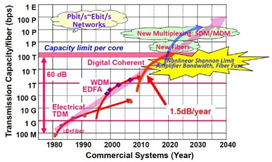Recordes de transmissão: Muitos dados e 10.000 vezes menos energia