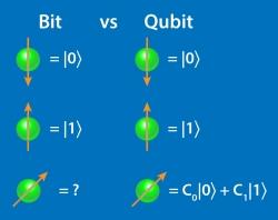 Inédito: Primeiro teste comparativo de computadores quânticos