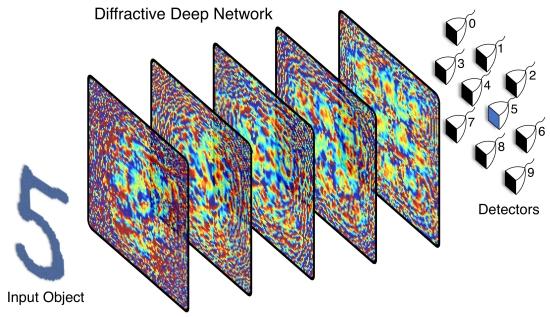 Rede neural aprende usando apenas luz, sem nenhum componente eletrônico
