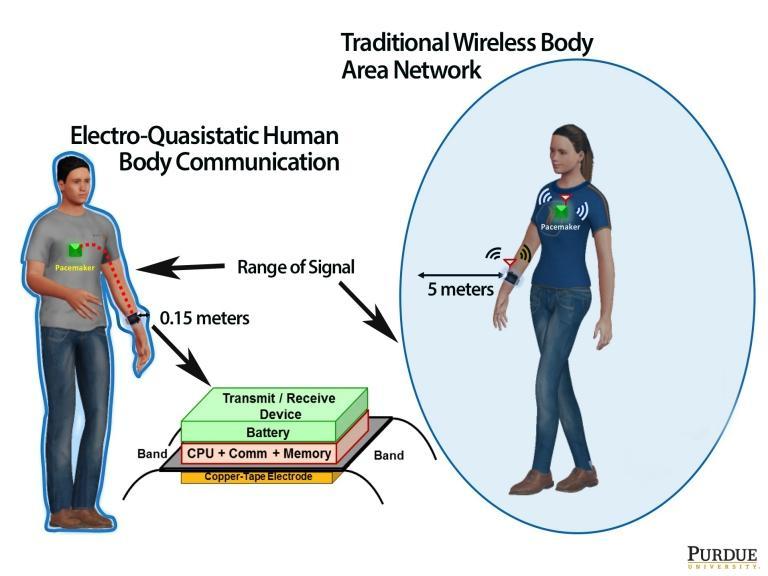 Seu corpo é sua internet - E ela pode ser hackeada