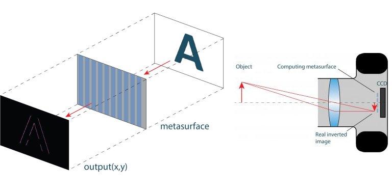 Computação é feita na velocidade da luz - sem gastar energia