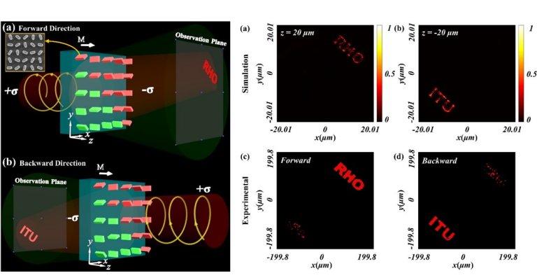 Hologramas podem ser usados como ferramenta de comunicação